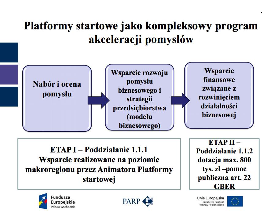 Polska Wschodnia startup dofinansowanie dotacje